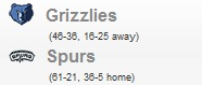 Grizzlies vs Spurs Game 1 NBA Playoff 2011: Calendario Partidos 17 Abril